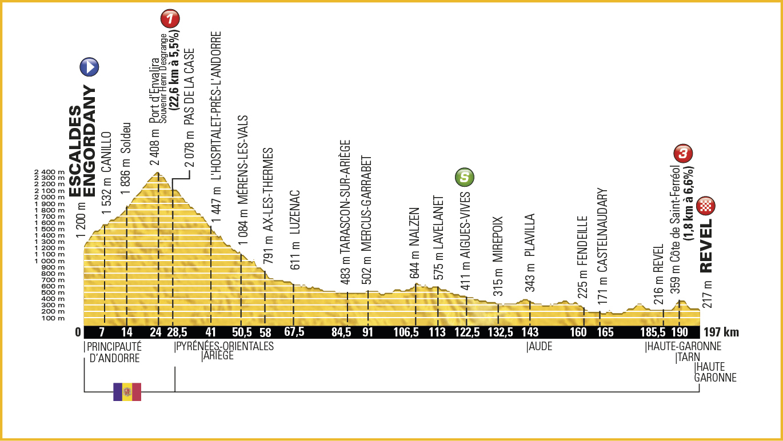 10. Etape – Tour de France