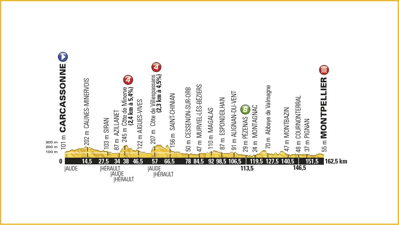 11. Etape – Tour de France