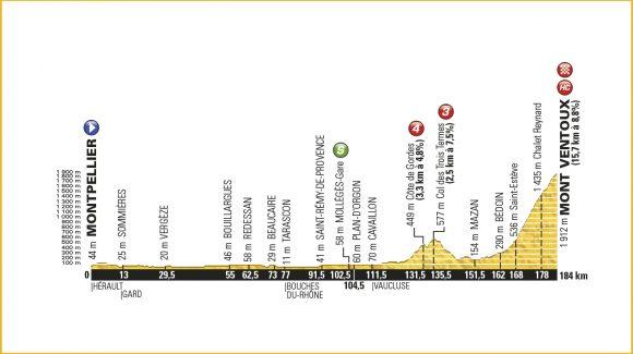 12. Etape – Tour de France