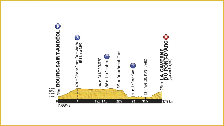 13. Etape – Tour de France