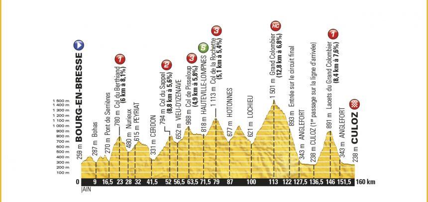 15. Etape – Tour de France