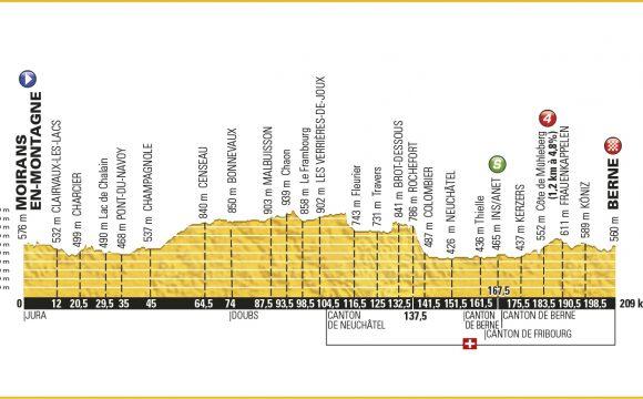 16. Etape – Tour de France