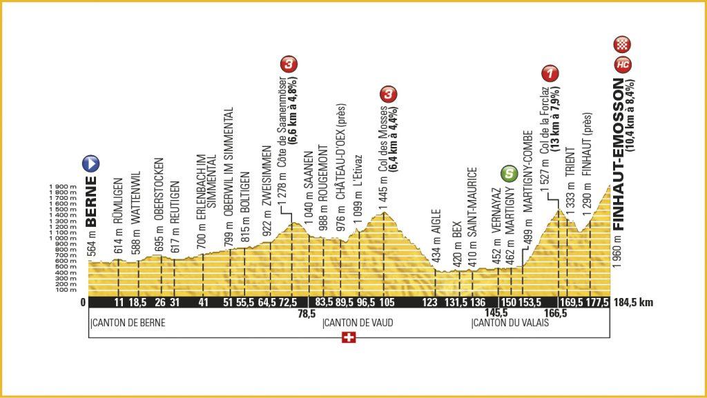 Etaperne 17-21 / 17.etape med mål på toppen af Finhaut-Emosson på 10,4 km á 8,4%