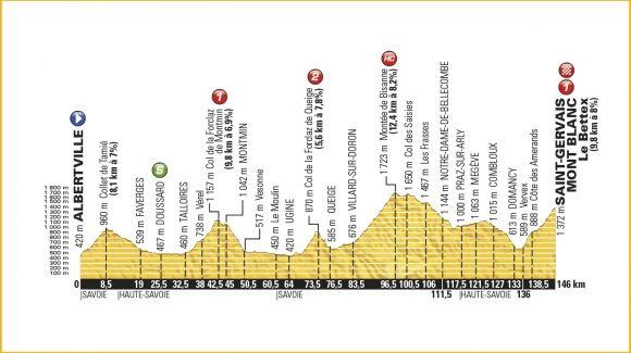 19. Etape – Tour de France