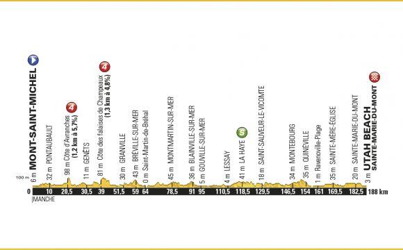 1. Etape – Tour de France