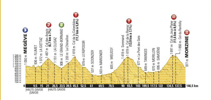 20. Etape – Tour de France