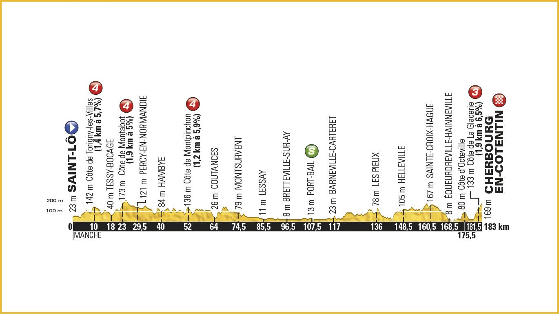 2. Etape – Tour de France