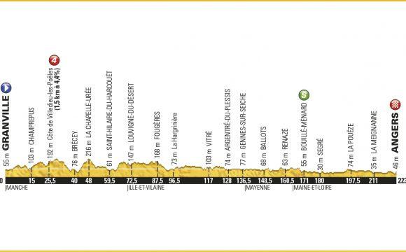 3. Etape – Tour de France