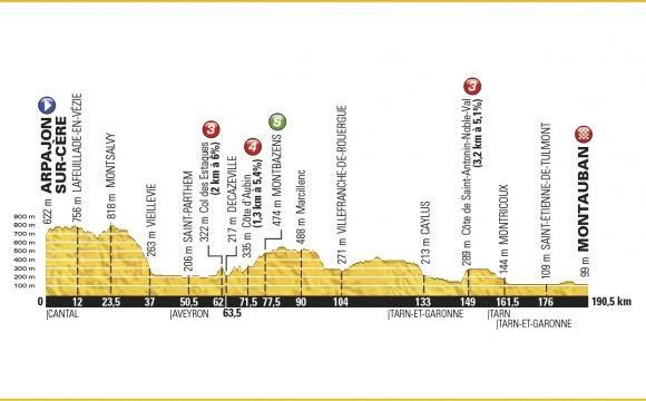 6. Etape – Tour de France