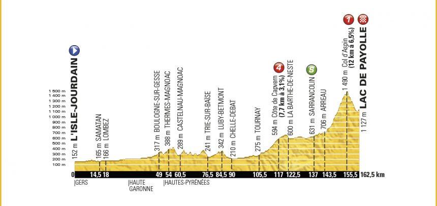 7. Etape – Tour de France