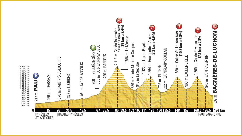 8. Etape – Tour de France