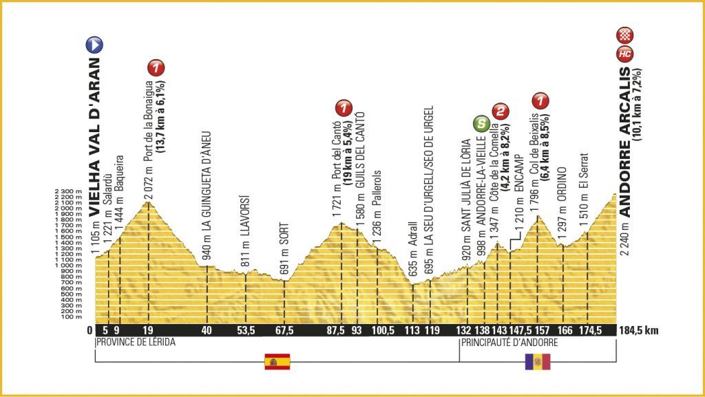 Etaperne 1-9 / 9. etape med mål på toppen af Andorre Arcalis på 10,1 km á 7,2%
