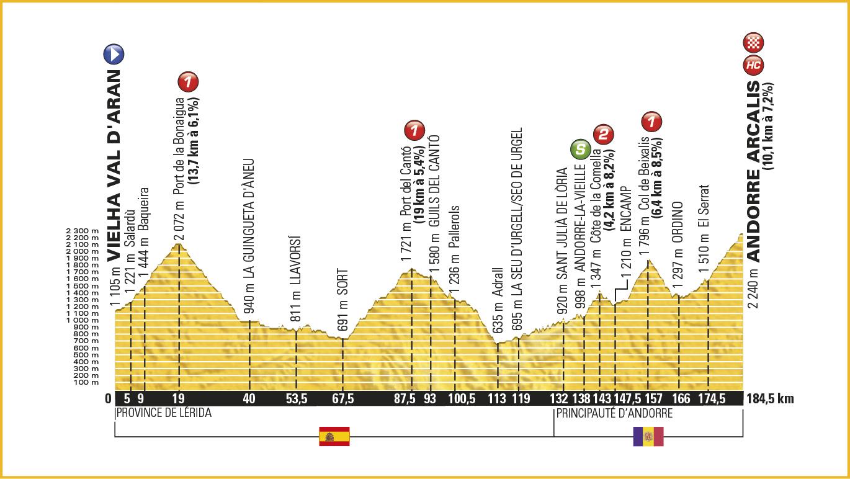 9. Etape – Tour de France